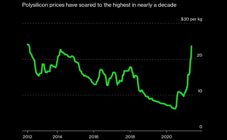price-graph | Ornate Solar