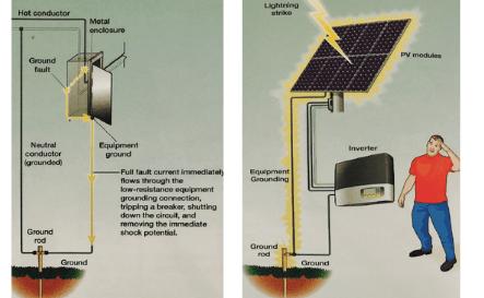 Good-Grounding-Lighting-Protection-solar-system-installation