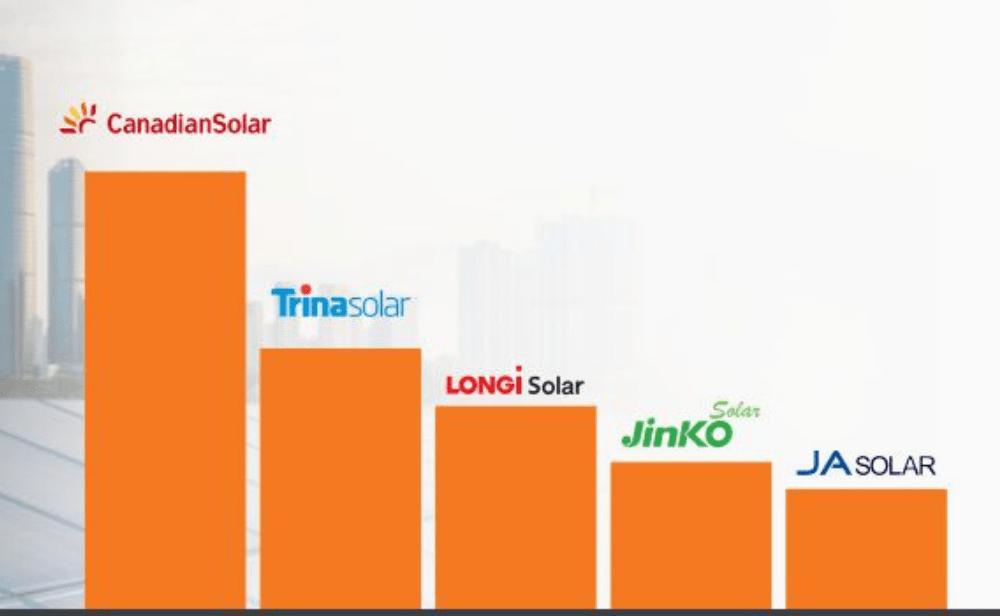Solar-Panel-Manufacturers-Graph