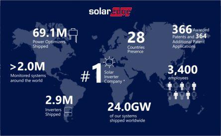 SolarEdge Inverters company Profile