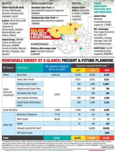 Gujarat's Commercial and Industrial Solar Policy